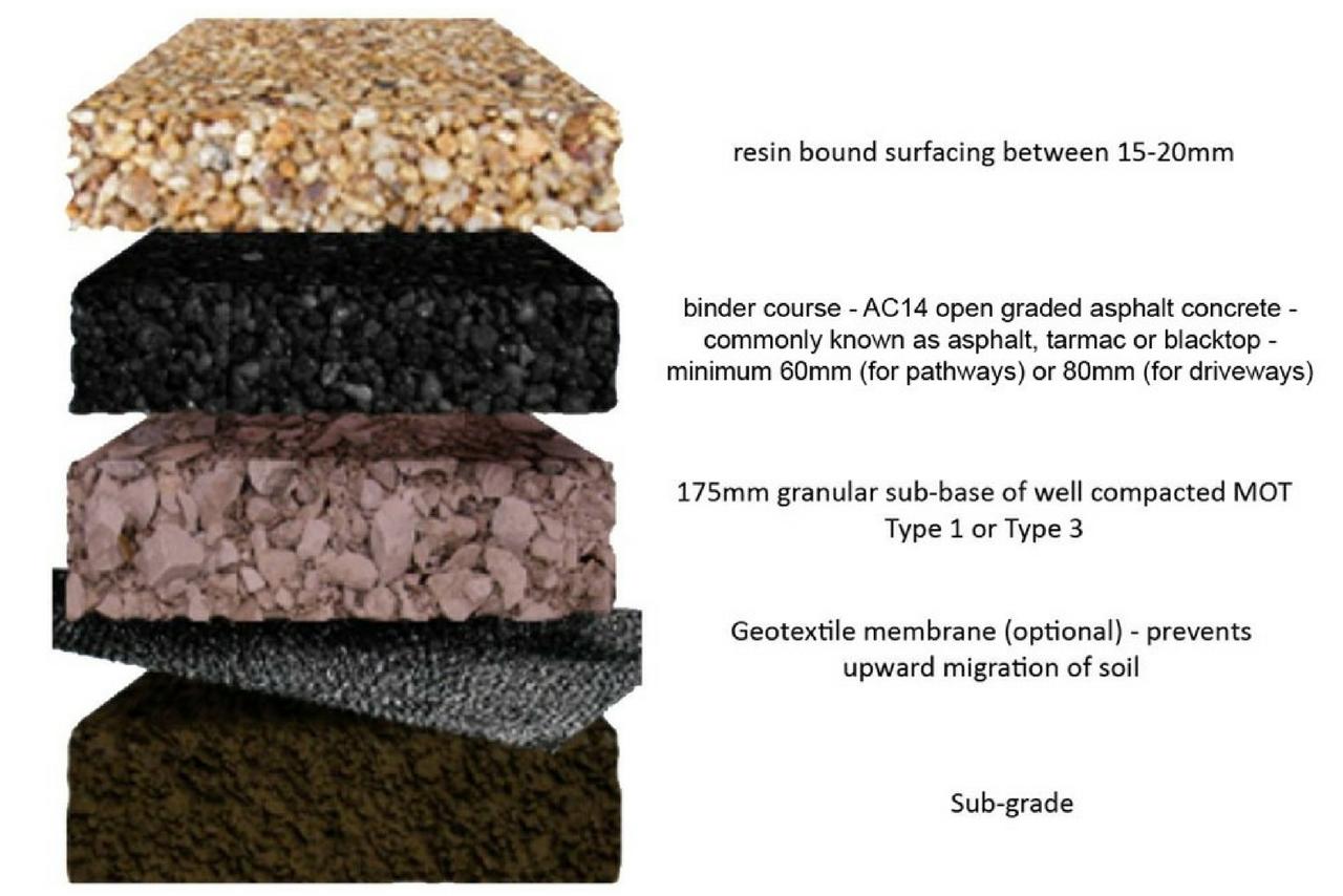 Strong Base Driveways & Landscaping - Resin Bound Gravel