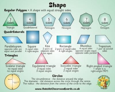 ks2 Shape Information Board | Mathematics & Number | Outside Classroom ...