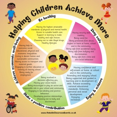HELPING CHILDREN ACHIEVE MORE - WHEEL