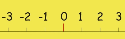 NEGATIVE NUMBER LINE -10 to +10  WALL FRIEZE  - Plain, Black on Yellow
