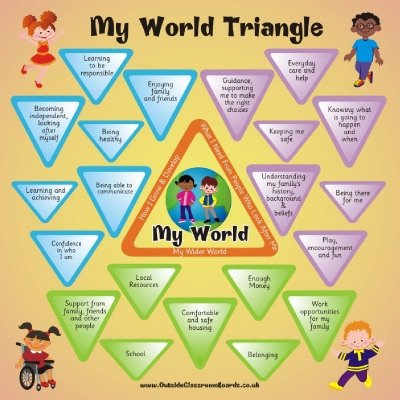 GIRFEC - MY WORLD TRIANGLE - SCOTTISH ASSESSMENT TOOL
