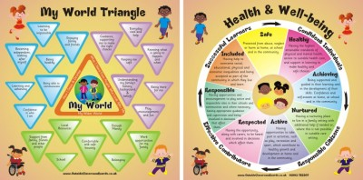 GIRFEC - SHANARRI WHEEL & MY WORLD TRIANGLE Scottish Well Being Indicators TWIN PACK