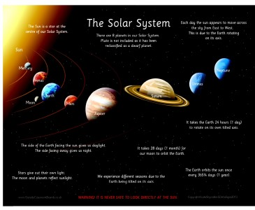 THE SOLAR SYSTEM - WITH FACTS