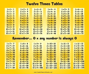 Times Table to Twelve