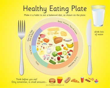 HEALTHY EATING PLATE - MAKE IT A HABIT...