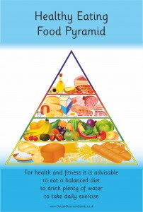 HEALTHY EATING FOOD PYRAMID