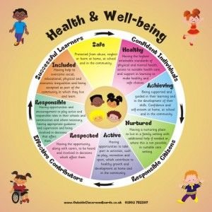 GIRFEC - SHANARRI WHEEL - SCOTTISH HEALTH
