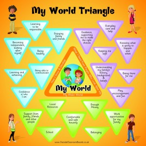 GIRFEC - TEENAGE MY WORLD TRIANGLE - SCOTTISH ASSESSMENT TOOL